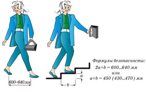 razmery-lestnic-v-chastnom-dome-2